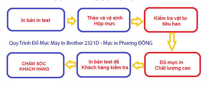 đổ mực máy in Brother 2321D